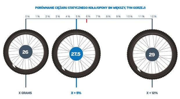 rozmiar koła rowerowego a ciężar