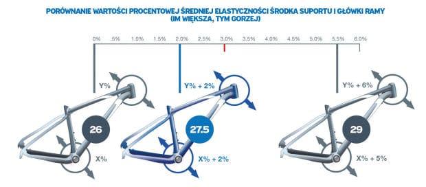 ramy rowerowe: porównanie sztywności dla rozmiarów koła