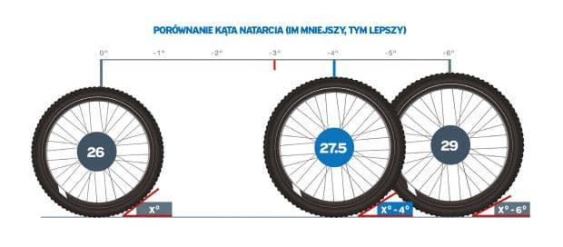rozmiar koła rowerowego a kąt natarcia